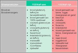 pds dieet lijst